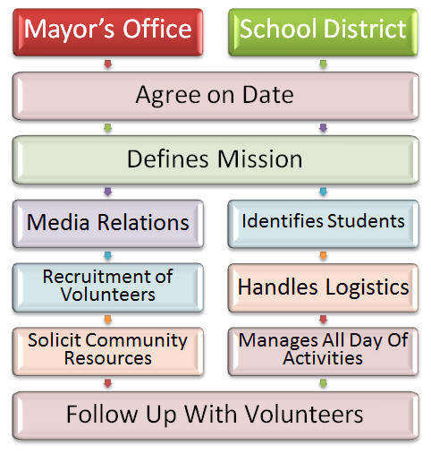 Flowchart of allocation of responsibilities between Tucson Unified and Mayor's Office.