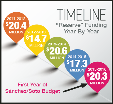 """""""reserve"""" funding year by year"""